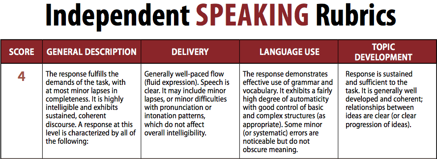 TOEFL scoring rubric for independent speaking section